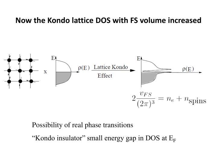 Now the Kondo lattice DOS with FS volume increased