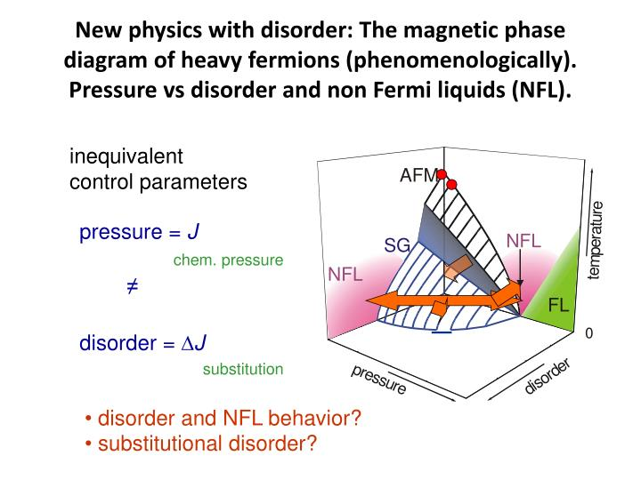 New physics with disorder: The magnetic phase diagram of heavy fermions (phenomenologically). Pressure vs disorder and non Fermi liquids (NFL).