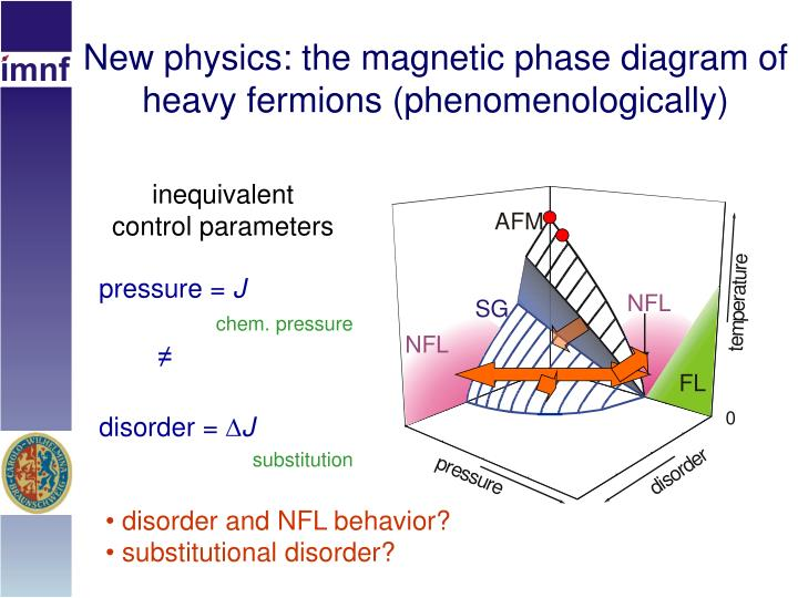 New physics: the magnetic phase diagram of heavy fermions (phenomenologically)