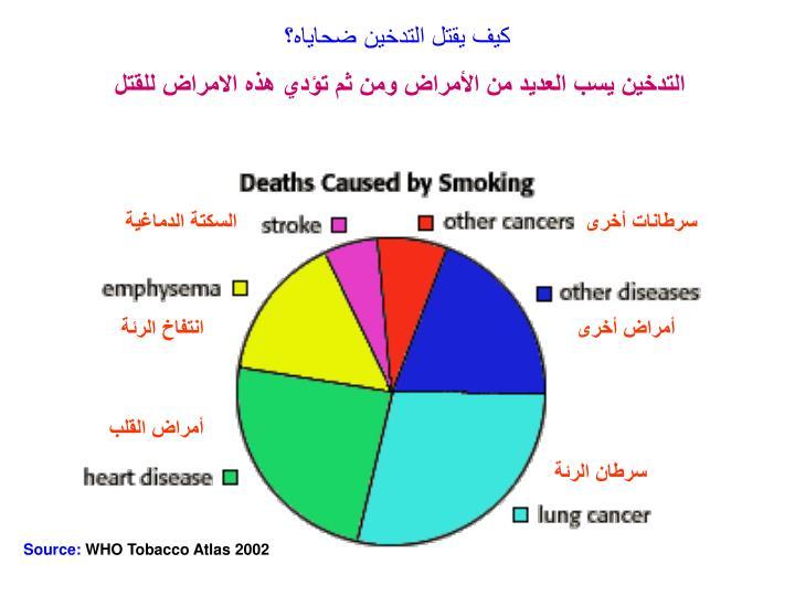 كيف يقتل التدخين ضحاياه؟