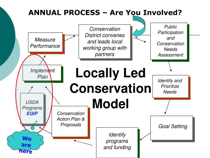 ANNUAL PROCESS – Are You Involved?