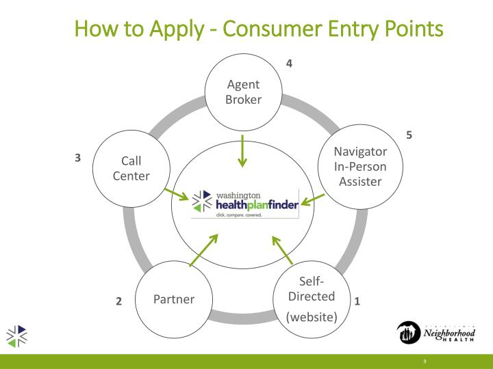 How to Apply - Consumer Entry Points