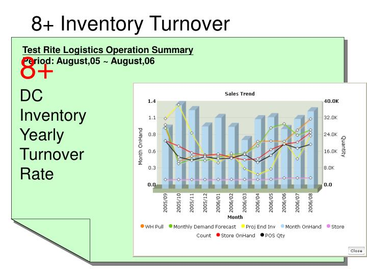 8+ Inventory Turnover