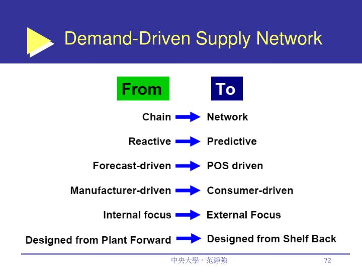 Demand-Driven Supply Network