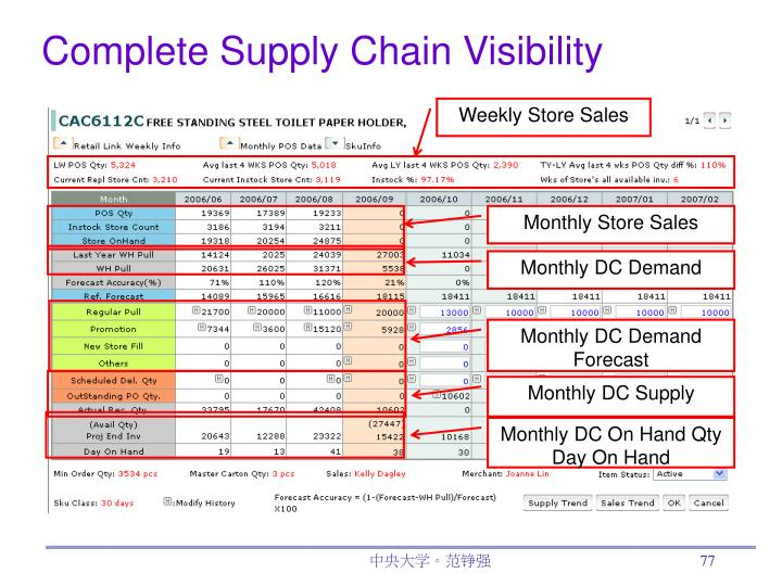 Complete Supply Chain Visibility