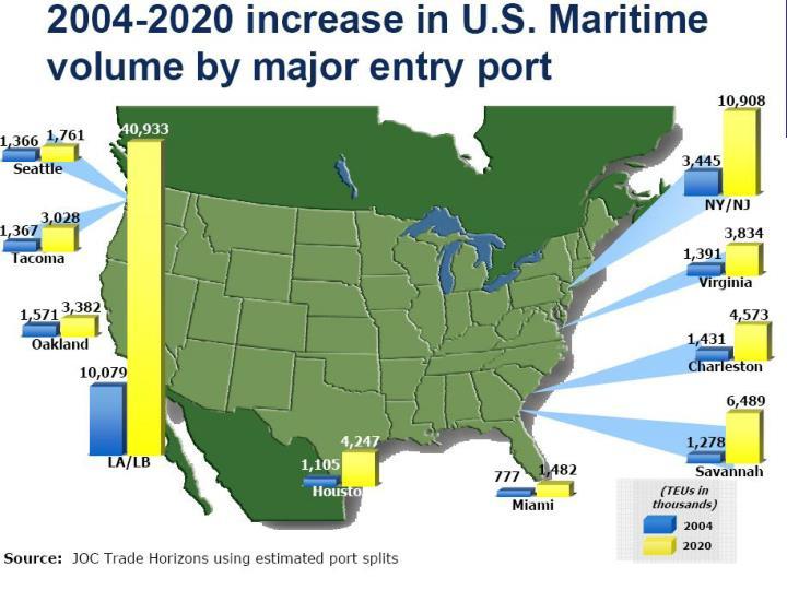 美國海運成長