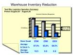 warehouse inventory reduction
