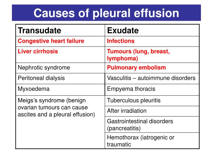 Causes of pleural effusion