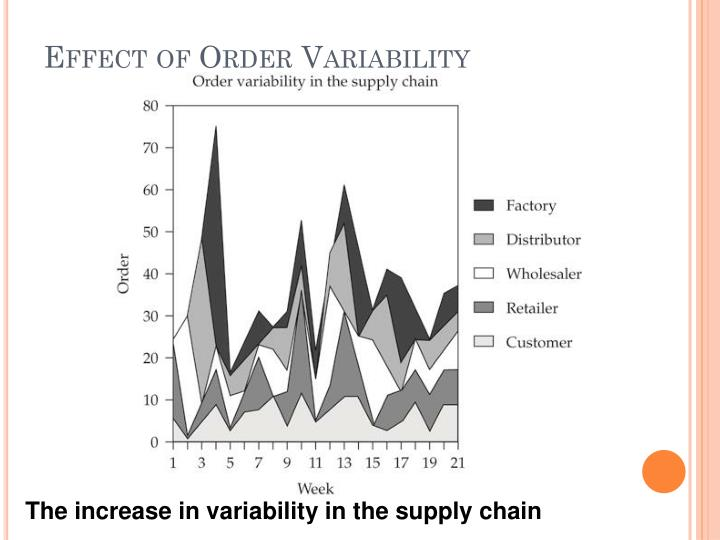Effect of Order Variability