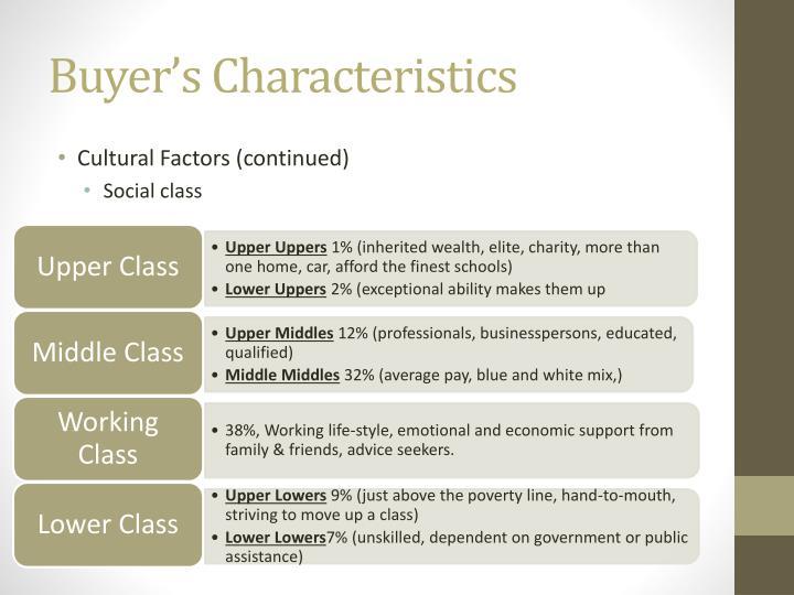 Buyer's Characteristics