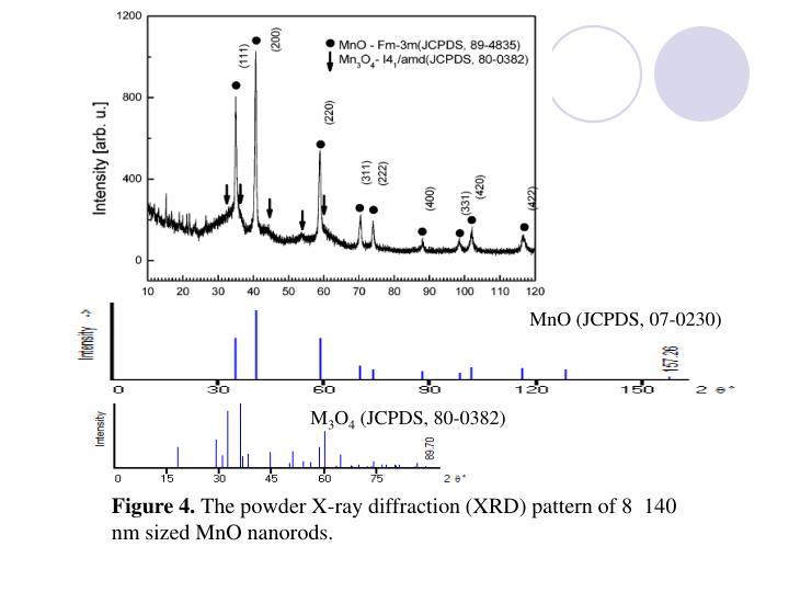 MnO (JCPDS, 07-0230)