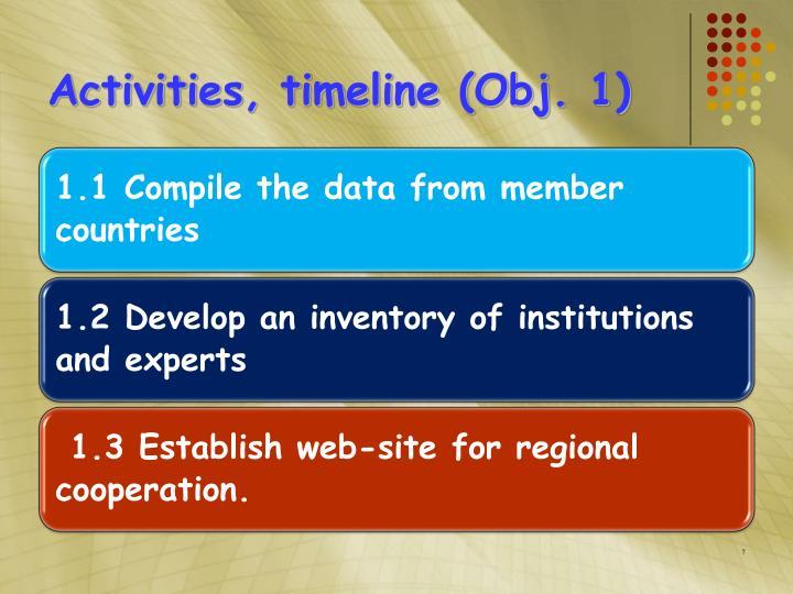 Activities, timeline (Obj. 1)