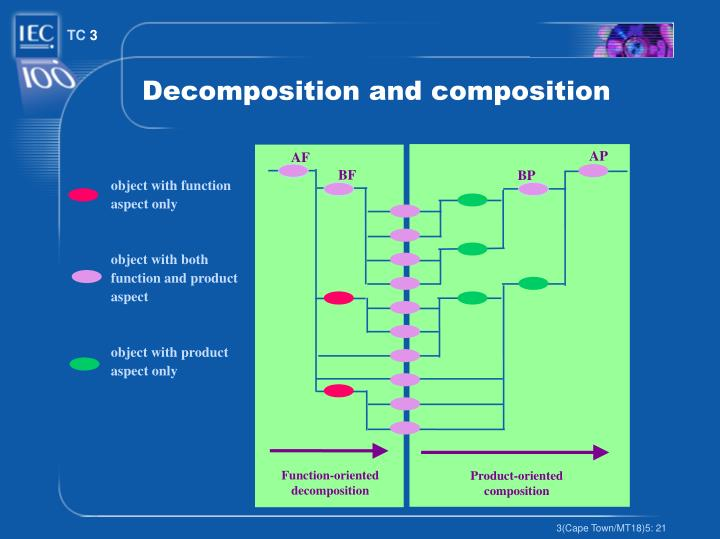 Decomposition and composition