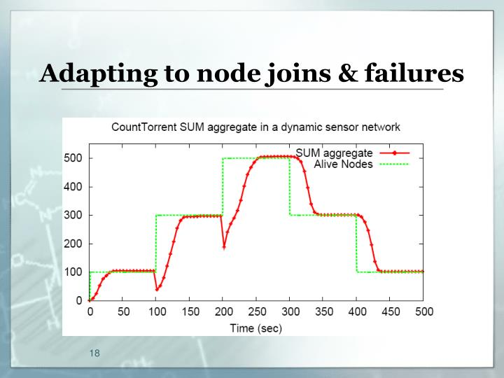 Adapting to node joins & failures