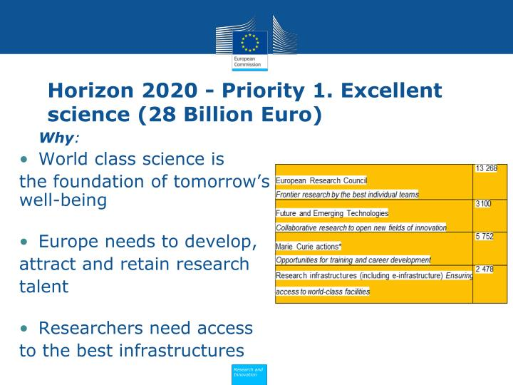 Horizon 2020 - Priority 1. Excellent science (28 Billion Euro)