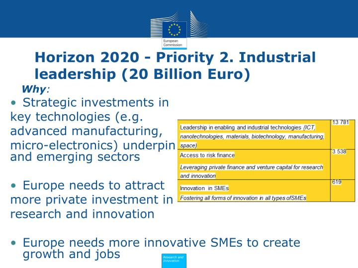 Horizon 2020 - Priority 2. Industrial leadership (20 Billion Euro)