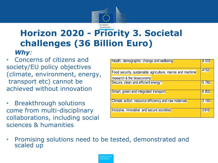 Horizon 2020 - Priority 3. Societal challenges (36 Billion Euro)