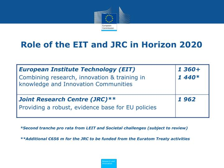 Role of the EIT and JRC in Horizon 2020
