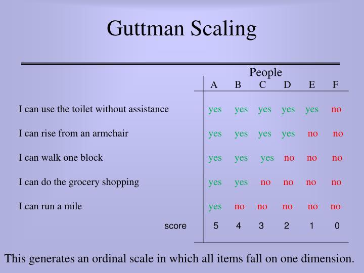 Guttman Scaling