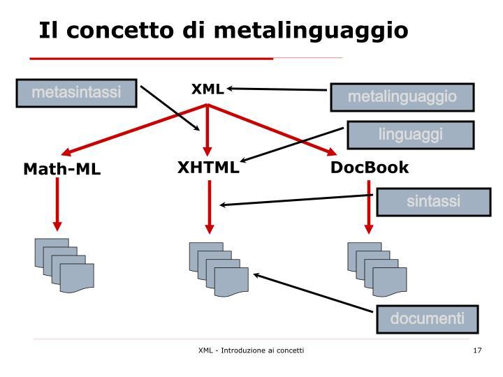 Il concetto di metalinguaggio