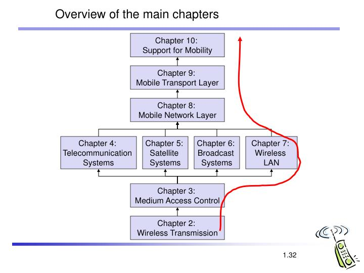 Overview of the main chapters