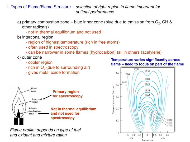 ii. Types of Flame/Flame Structure –