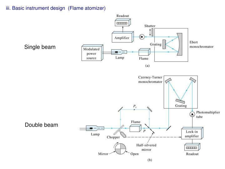 iii. Basic instrument design  (Flame atomizer)