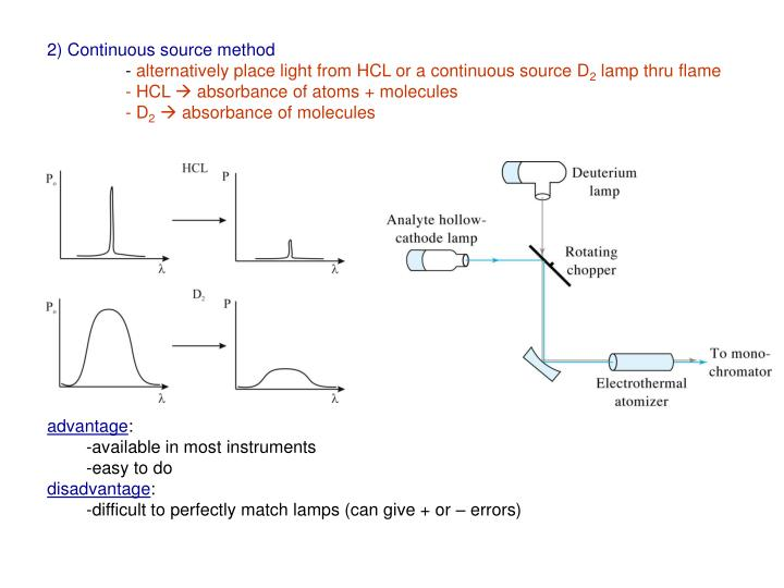 2) Continuous source method