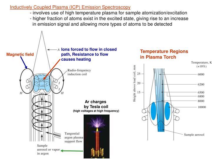 Inductively Coupled Plasma (ICP) Emission Spectroscopy