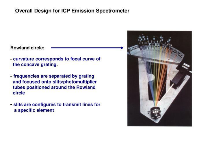 Overall Design for ICP Emission Spectrometer