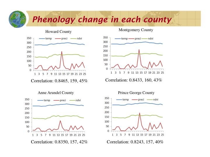 Phenology change in each county