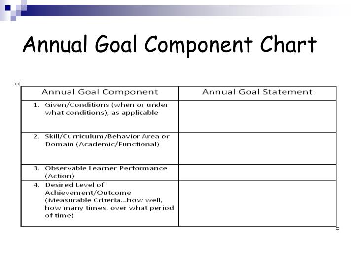 Annual Goal Component Chart