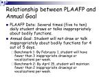relationship between plaafp and annual goal1