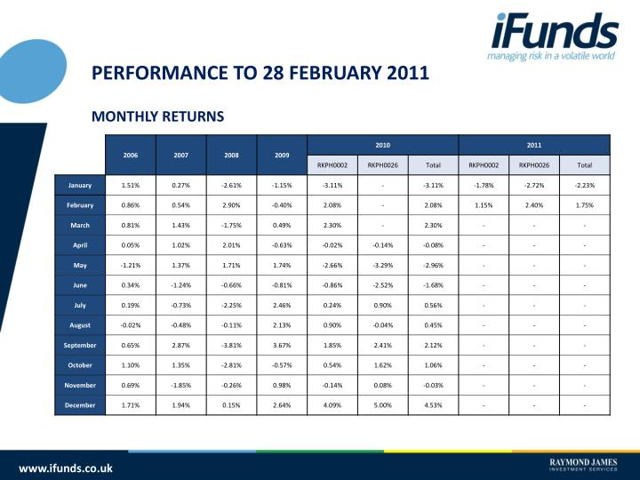 PERFORMANCE TO 28 FEBRUARY 2011