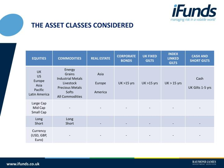 THE ASSET CLASSES CONSIDERED