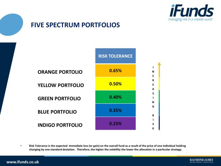 FIVE SPECTRUM PORTFOLIOS
