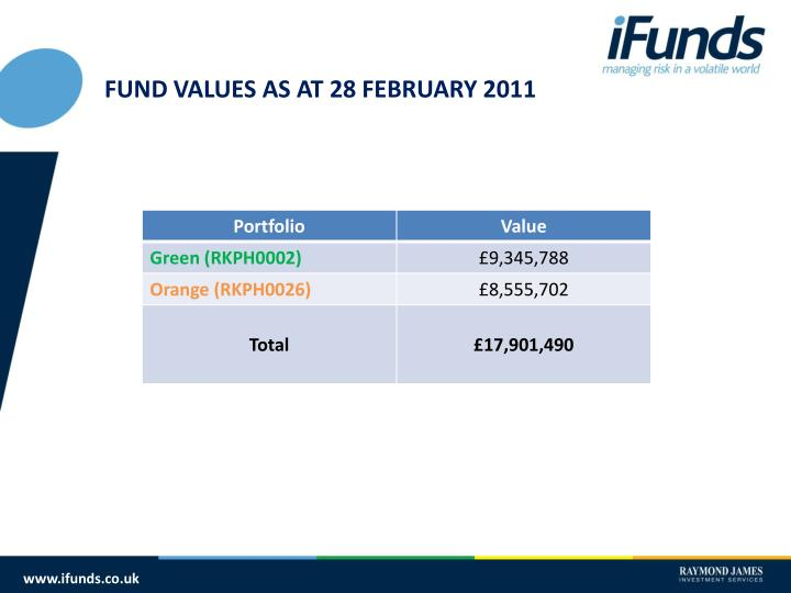 FUND VALUES AS AT 28 FEBRUARY 2011