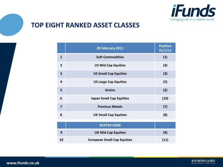 TOP EIGHT RANKED ASSET CLASSES