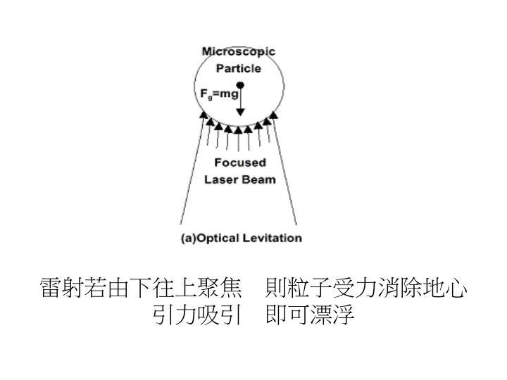 雷射若由下往上聚焦 則粒子受力消除地心引力吸引 即可漂浮