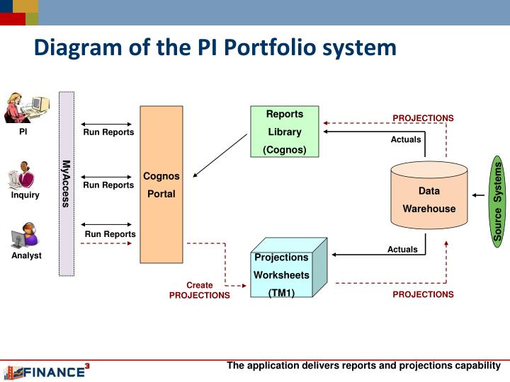 Diagram of the PI Portfolio system