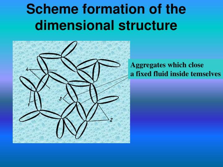 Scheme formation of