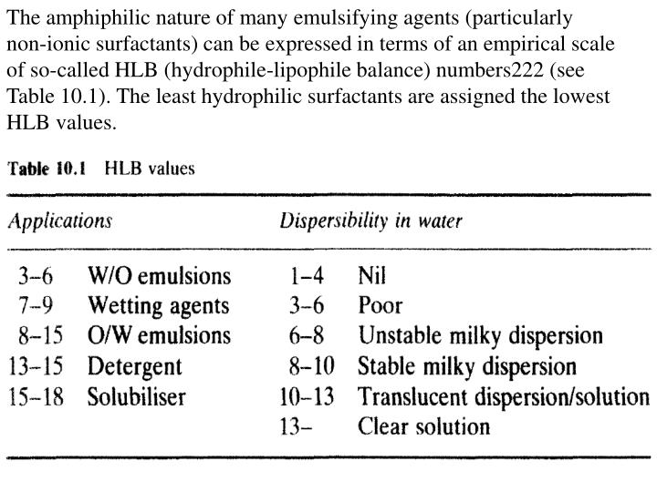 The amphiphilic nature of many emulsifying agents (particularly