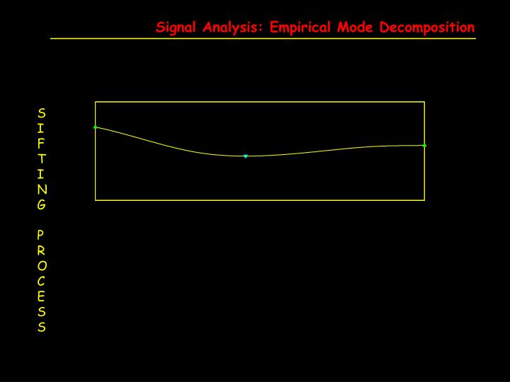 Signal Analysis: Empirical Mode Decomposition