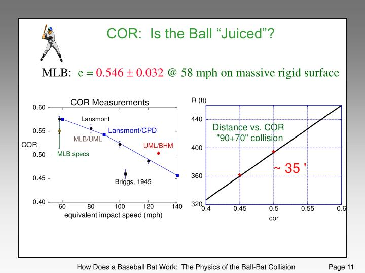 "COR:  Is the Ball ""Juiced""?"