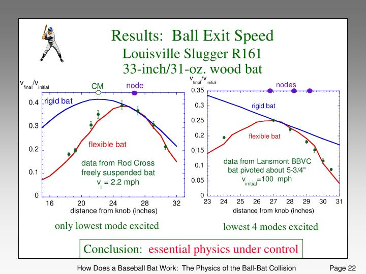Results:  Ball Exit Speed