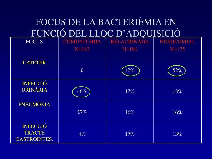 FOCUS DE LA BACTERIÈMIA EN FUNCIÓ DEL LLOC D'ADQUISICIÓ