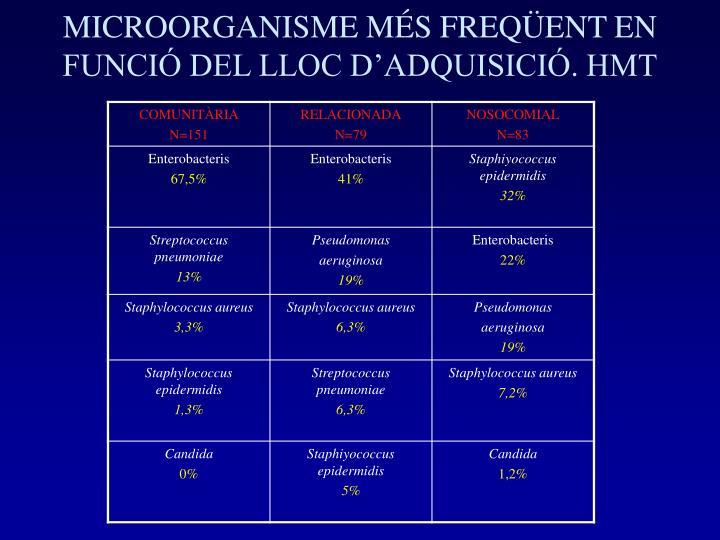 MICROORGANISME MÉS FREQÜENT EN FUNCIÓ DEL LLOC D'ADQUISICIÓ. HMT