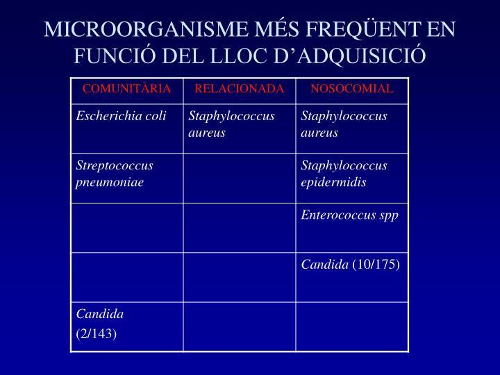 MICROORGANISME MÉS FREQÜENT EN FUNCIÓ DEL LLOC D'ADQUISICIÓ