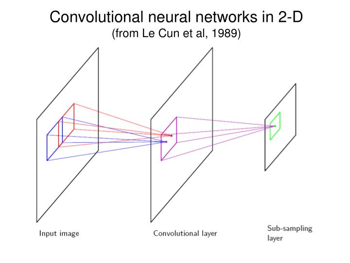 Convolutional neural networks in 2-D