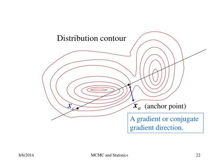 Distribution contour